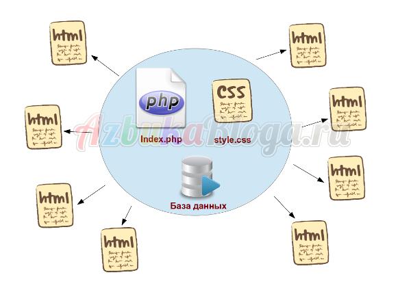 Структура сайта на php