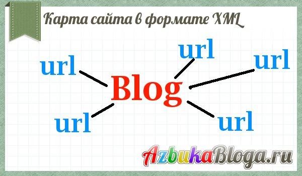 karta-saita-xml-dlya-wordpress