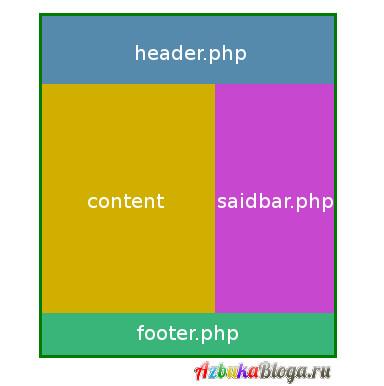 структура шаблона wordpress